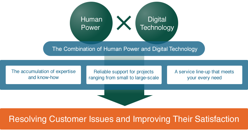 The Combination of Human Power and Digital Technology