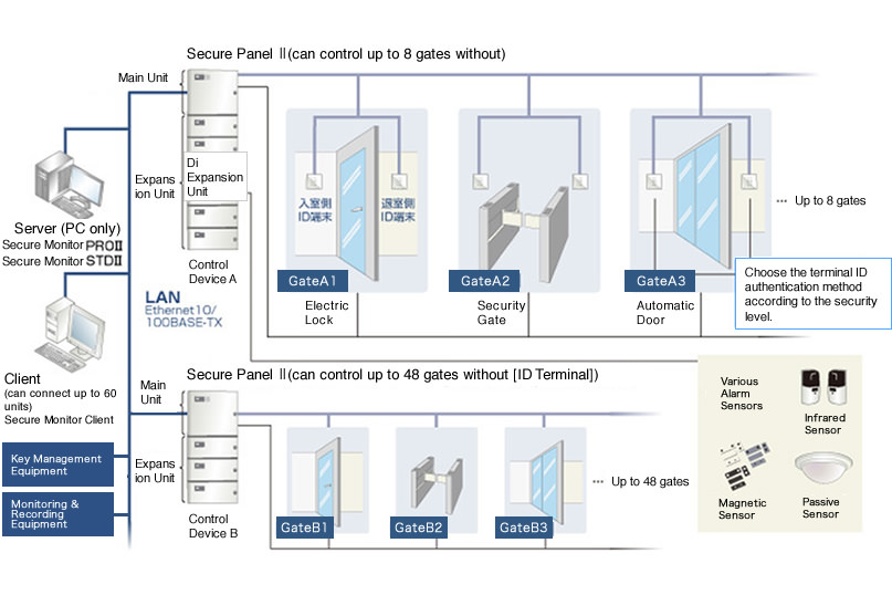 Control system diagram dolgular access control system nature corporation total security sciox Images