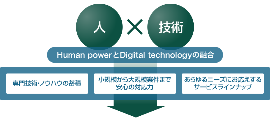 Human powerとDigital technologyの融合