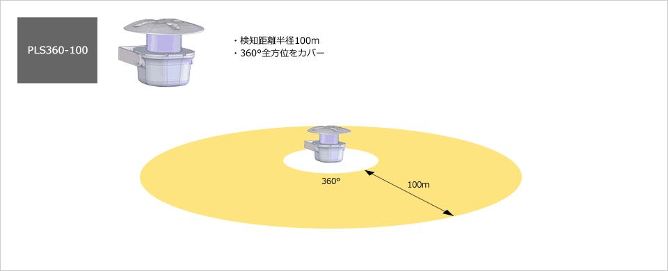 PLS360-100
