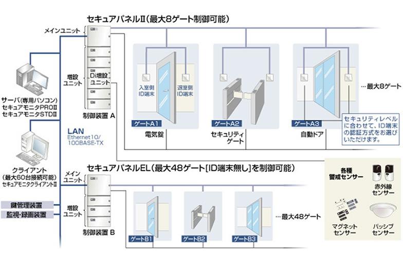 GG-2 システム構成図